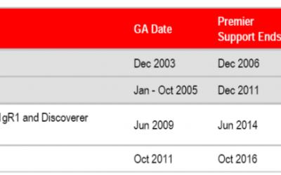 Es hora de modernizar tus aplicaciones en Oracle Forms y Report?